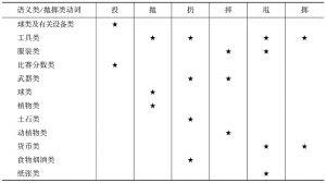 """表5-1 """"抛掷类""""动词所组合的典型名词宾语语义类"""