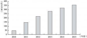 图33 2010~2015年管道天然气进口量