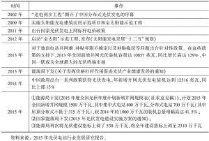 表10 中国太阳能光伏产业发展历程