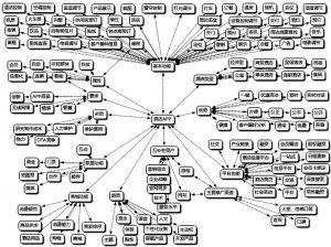 图1 关键词关系示意