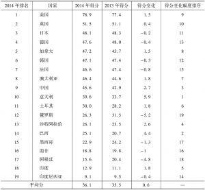 表1-2 2013~2014年G20国家创新竞争力总体得分变化情况