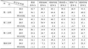 表1-3 2013~2014年各方阵国家创新竞争力及5个二级指标平均得分情况