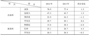 表2-1 2013~2014年分区域国家创新竞争力平均得分及其变化