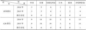 表2-5 亚洲G20国家创新竞争力排位比较
