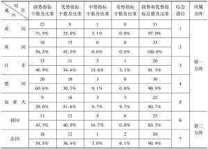 表9-4 2014年G20国家创新竞争力三级指标优劣度结构