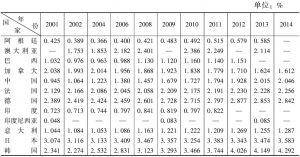 表5-3 2001~2014年G20研发支出占GDP比例基本情况