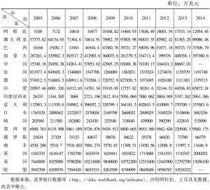 表5-6 2005~2014年G20知识产权使用费收入情况