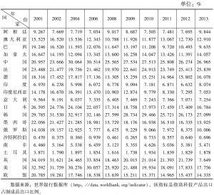表5-7 2001~2013年G20高科技产品出口比例基本情况