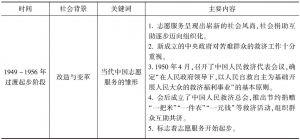 表1 中国志愿服务发展历程