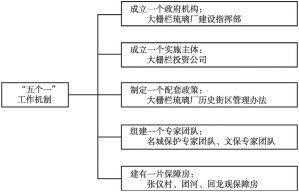 """图1 大栅栏琉璃厂历史文化街区保护""""五个一""""工作机制"""