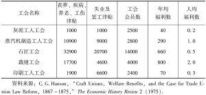 表1 1889年英国14个大工会的福利和罢工津贴-续表