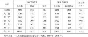 表2-1 2007年调查和2010年调查的样本量