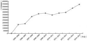 图4 2005~2015年旅游外汇收入总额