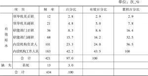 """表3-11 样本公务员对H省的市县乡公务员""""两类六层""""能力指标框架的总体评价"""