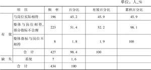 """表3-12 样本公务员对H省的市县乡公务员""""两类六层""""能力指标框架的总体评价"""