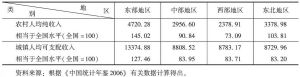 表3 2005年不同地区的人均收入水平及其与全国的比较