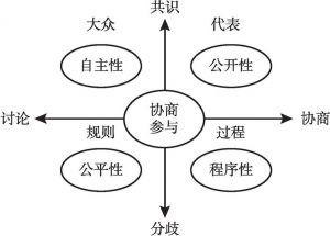 图1 协商参与类型