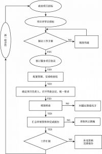 图2 第三方检查服务工作流程