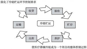 图3 医疗器械冷链贮运环节的控制要求