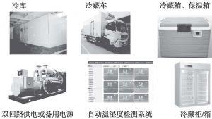 图5 冷链物流设施设备