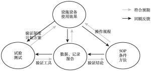 图6 验证管理的闭环体系