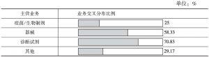 表2 调研企业主营方向情况
