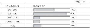表3 调研企业产品温度要求区间情况