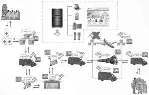 图8 冷链医疗器械保温及温度监测设备技术