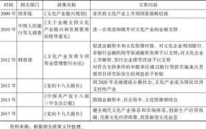 表1 政策对文化产业的支持情况