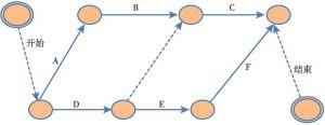 图5-10 箭线图法