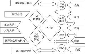 图3-3 A公司外部知识网络总图