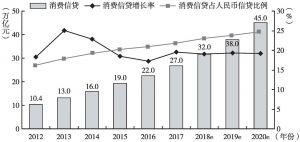图10-3 中国消费信贷市场规模及其增长率