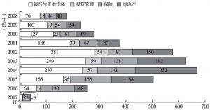 图20-1 金融科技公司成立时间分布(2008~2017年)