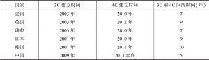 表3-2 各国3G、4G建设情况