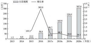 图3-9 移动支付交易规模及其增长率