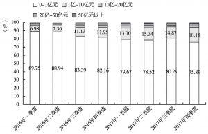 图2 私募证券基金管理人规模分布