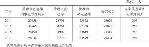 表6 2014~2017年深圳全市检察机关案件情况