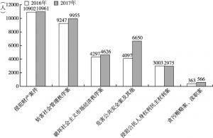图5 2016年、2017年深圳检察机关受理审查起诉案件罪名比较