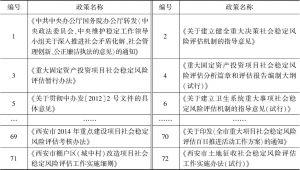 表1 政策文本概览