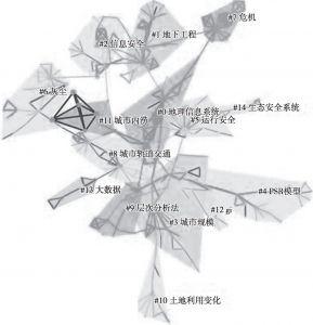 图2 关键词聚类知识图谱
