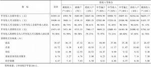 表2 2010年按收入等级分城镇居民家庭收入与消费情况