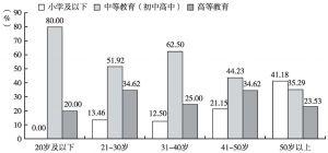 图4 返乡创业农民工的学历水平