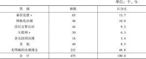 表1 河南省城市社区治理理念