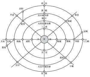 图1 以大西安为中心的大关中城市群示意图