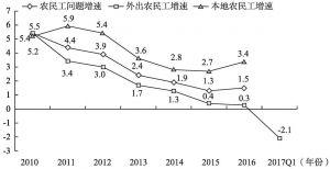图3-2 2010年至2017年一季度农民工增长速度