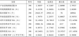 表2 变量的描述性分析