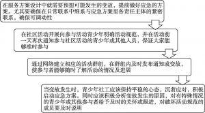 图2-20 临时变动及突发情况的应对策略