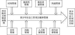 图3-1 青少年社会工作项目管理整体框架