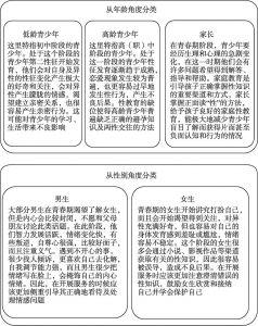 图5-2 青春期教育服务对象分类