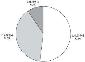 图2 2016年全国文化及相关产业营收构成